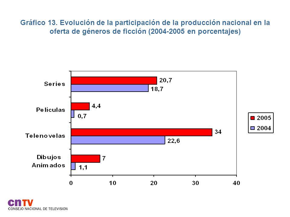 Gráfico 13.