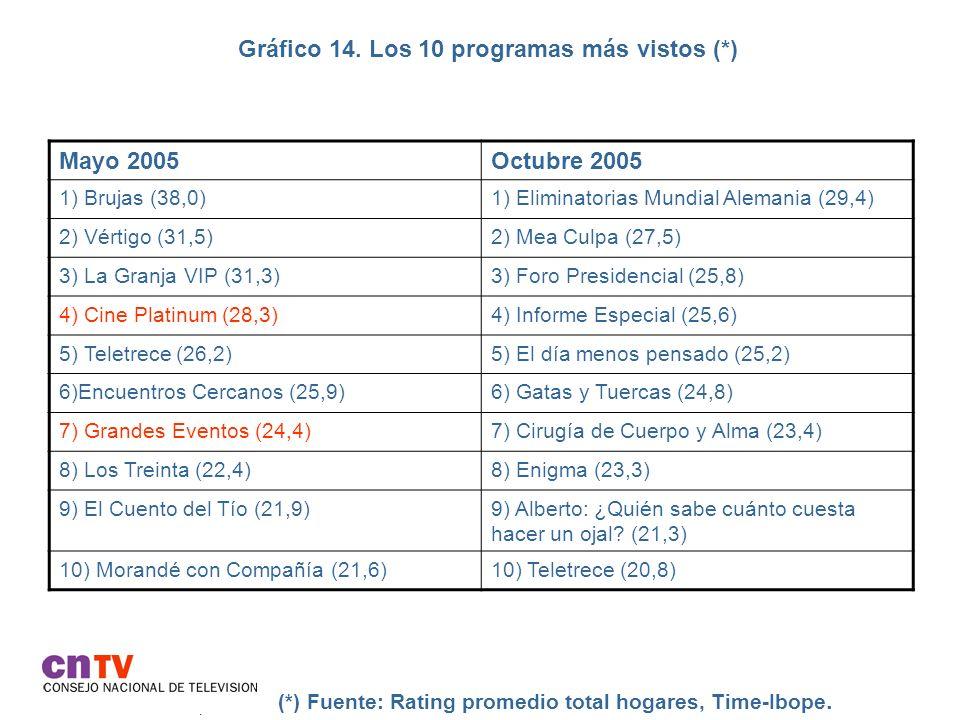 Gráfico 14. Los 10 programas más vistos (*)