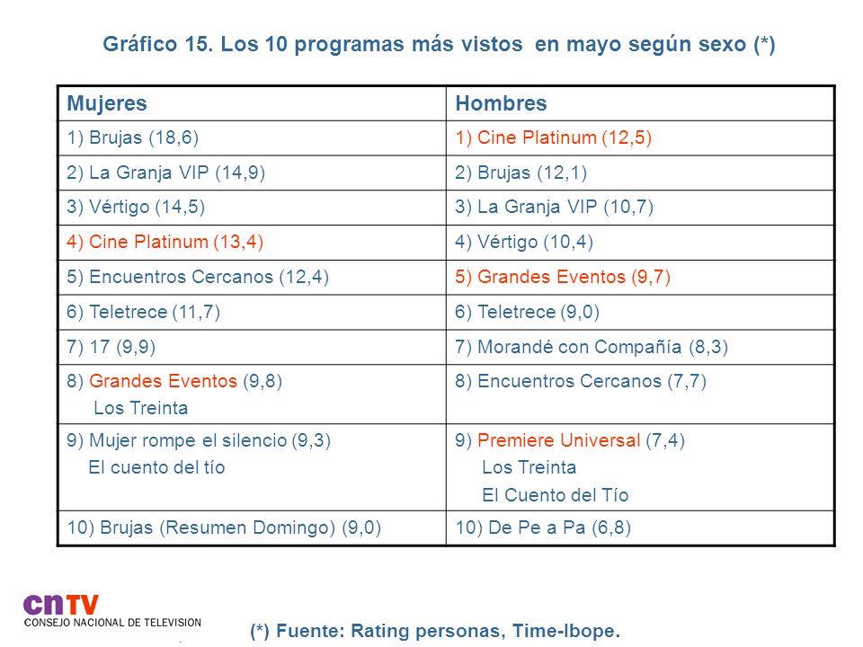 Gráfico 15. Los 10 programas más vistos en mayo según sexo (*)