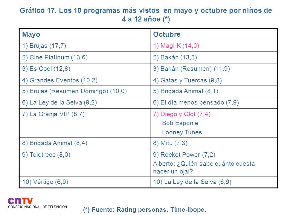Gráfico 17. Los 10 programas más vistos en mayo y octubre por niños de 4 a 12 años (*)