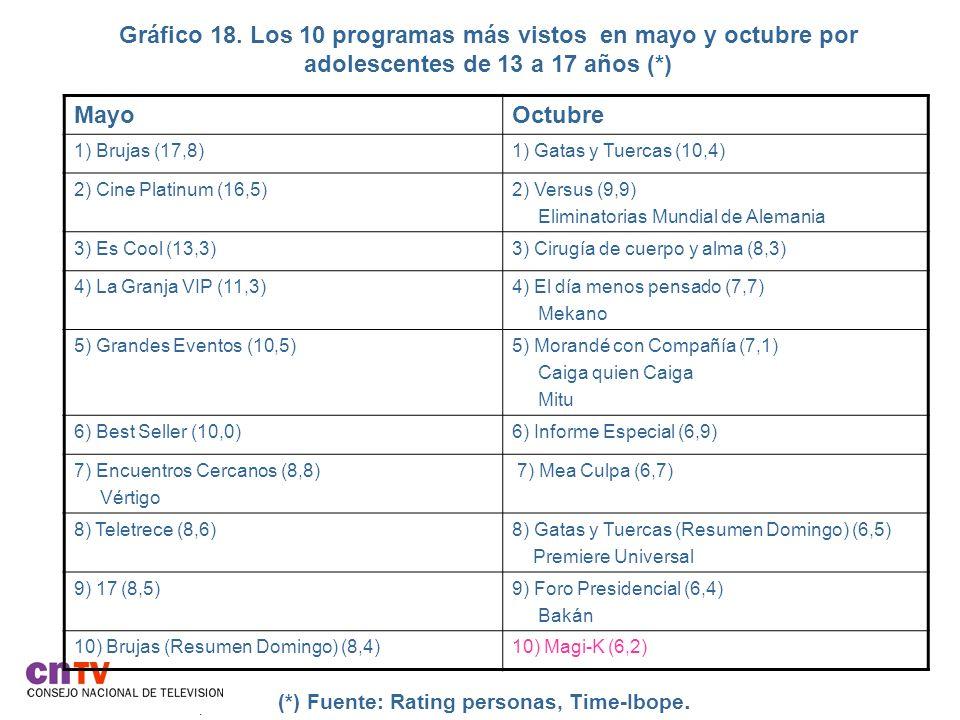 Gráfico 18. Los 10 programas más vistos en mayo y octubre por adolescentes de 13 a 17 años (*)