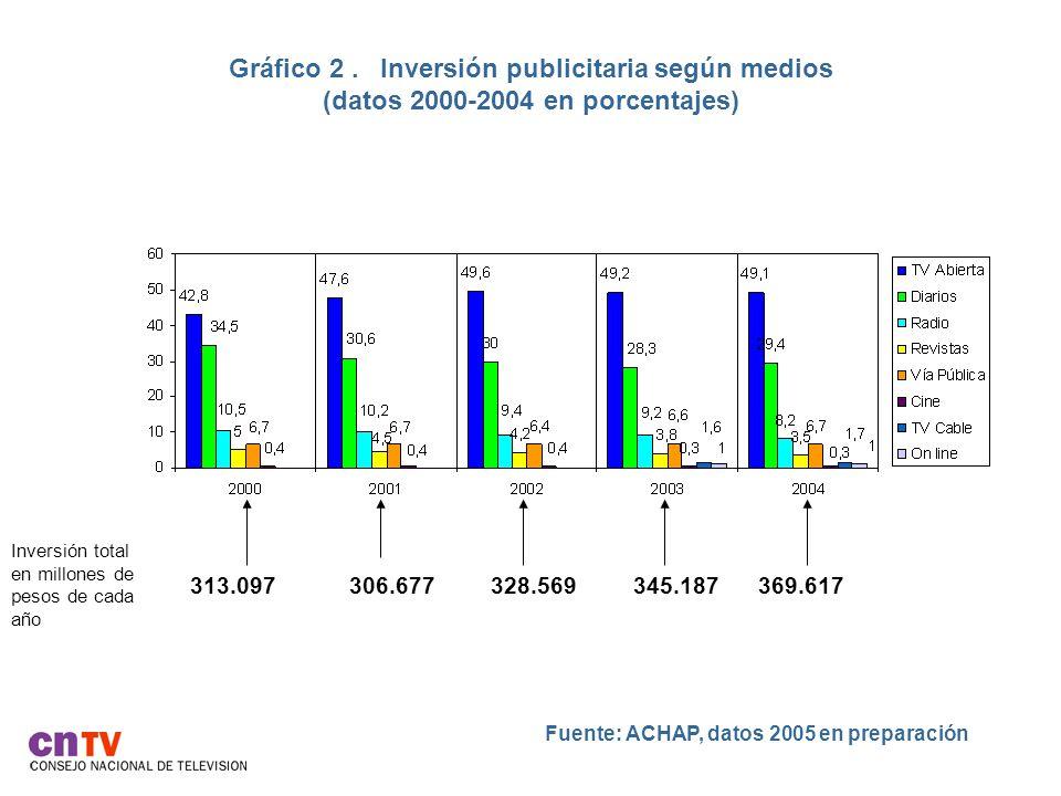 Gráfico 2 . Inversión publicitaria según medios (datos 2000-2004 en porcentajes)