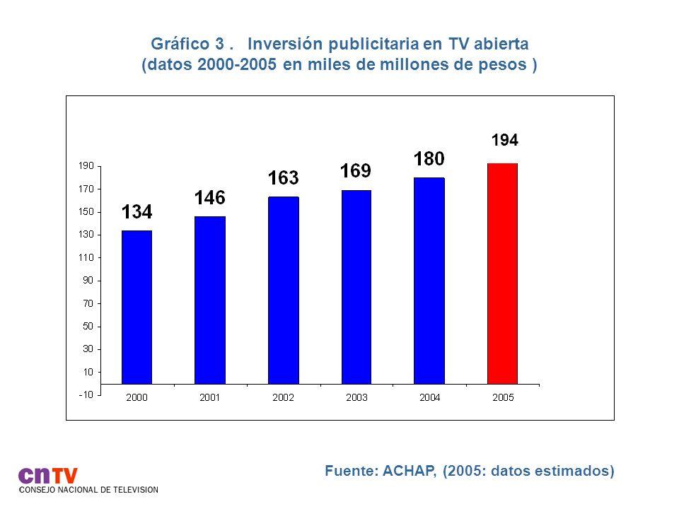 Gráfico 3 . Inversión publicitaria en TV abierta (datos 2000-2005 en miles de millones de pesos )