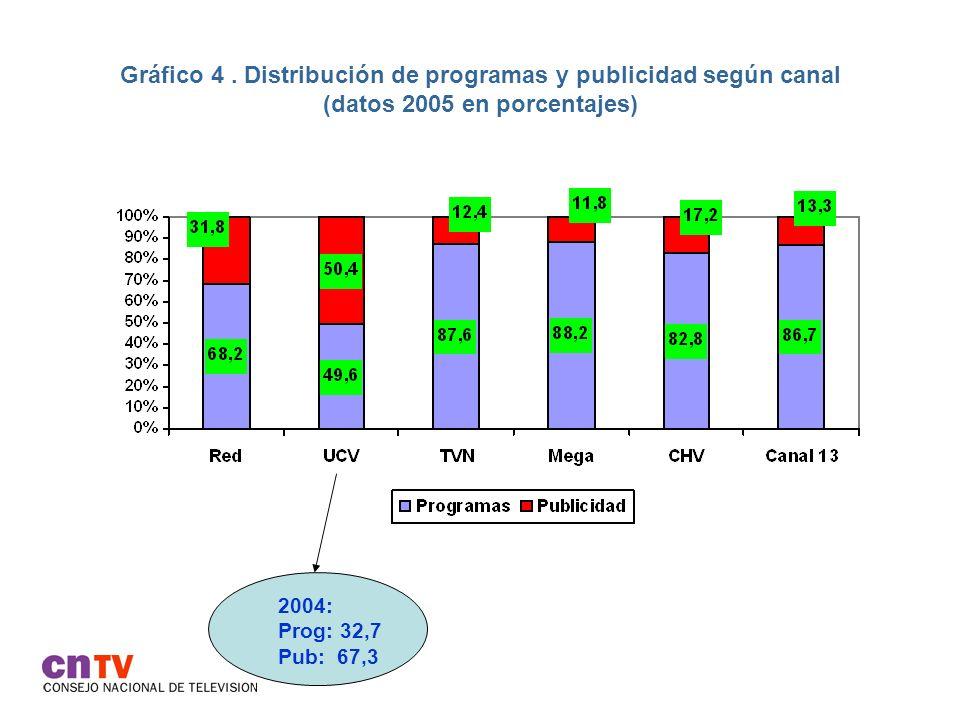Gráfico 4 . Distribución de programas y publicidad según canal (datos 2005 en porcentajes)
