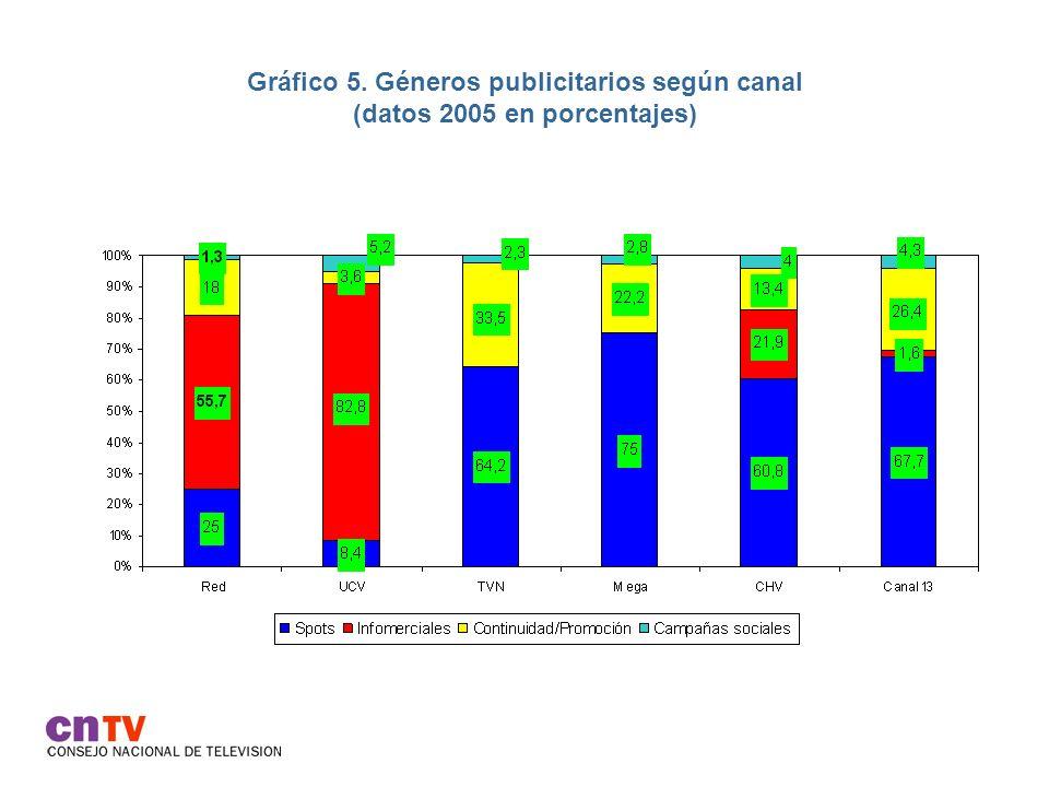 Gráfico 5. Géneros publicitarios según canal (datos 2005 en porcentajes)