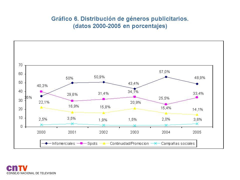 Gráfico 6. Distribución de géneros publicitarios