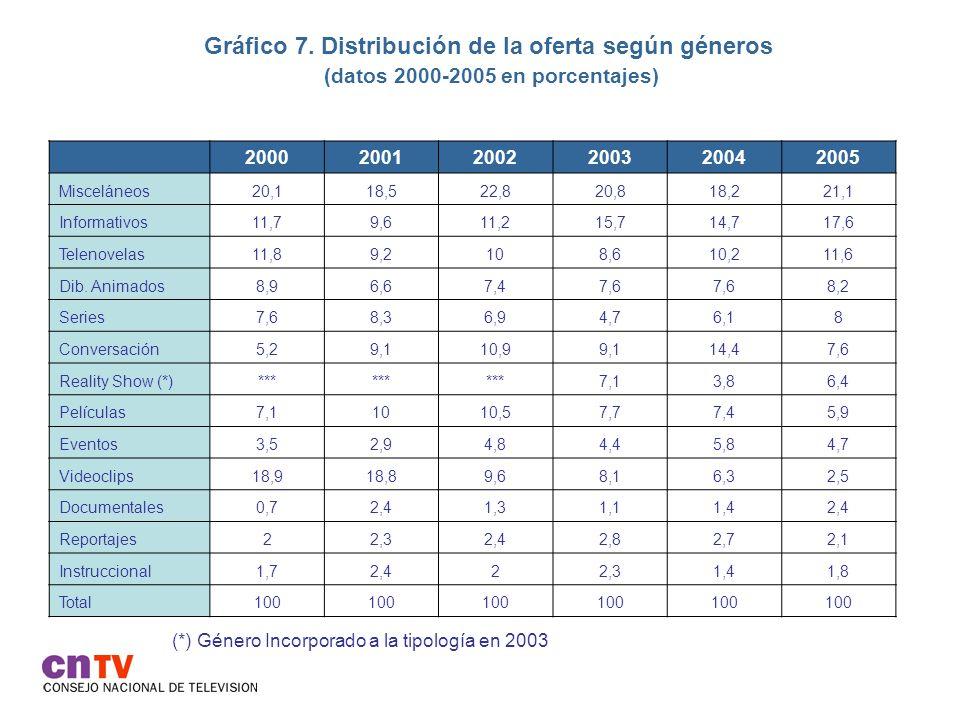 Gráfico 7. Distribución de la oferta según géneros (datos 2000-2005 en porcentajes)