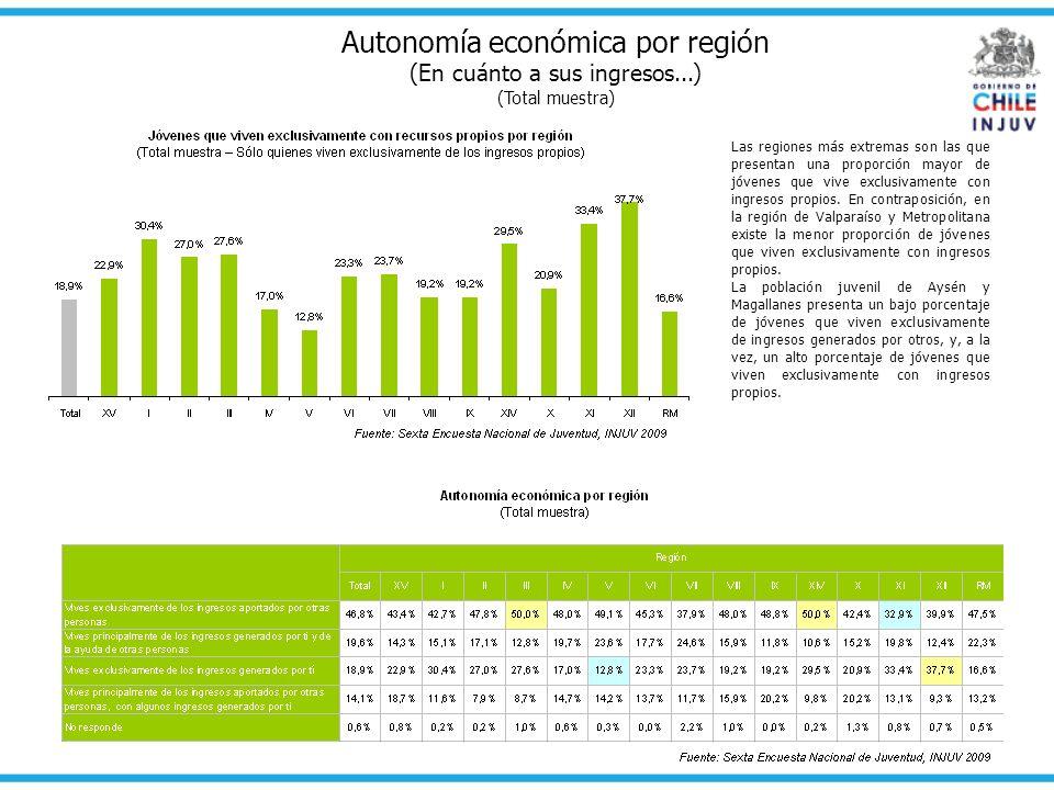 Autonomía económica por región