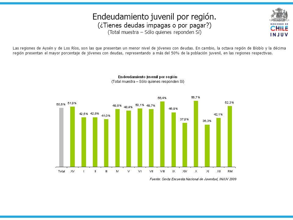 Endeudamiento juvenil por región.