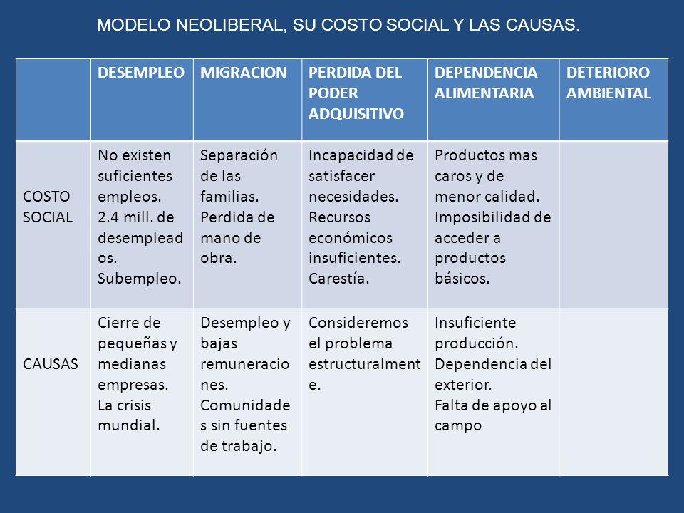MODELO NEOLIBERAL, SU COSTO SOCIAL Y LAS CAUSAS.
