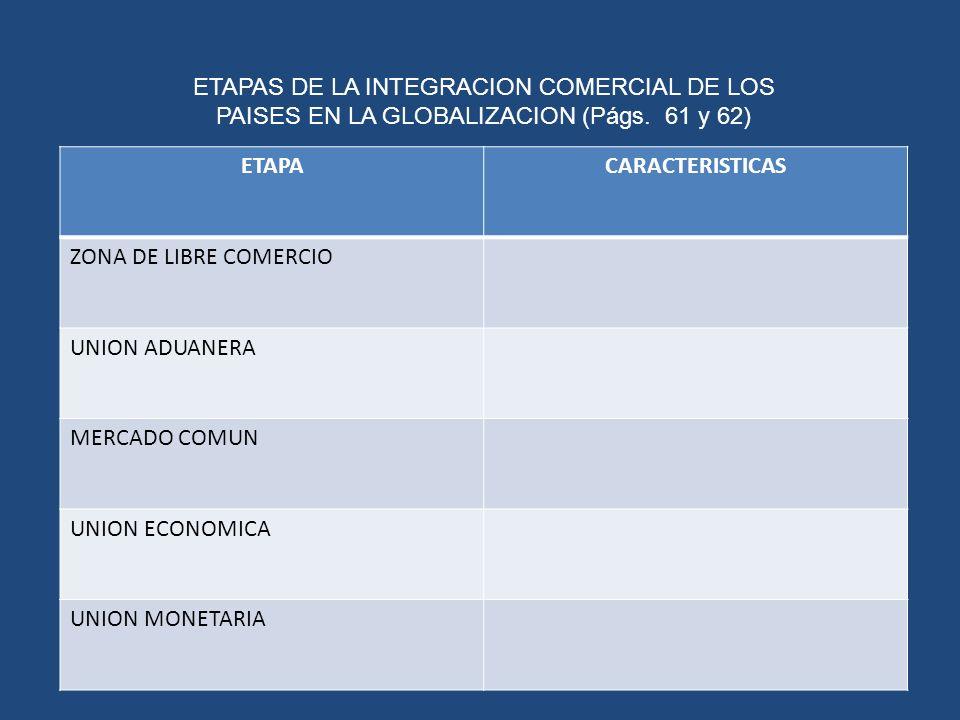 ETAPAS DE LA INTEGRACION COMERCIAL DE LOS PAISES EN LA GLOBALIZACION (Págs. 61 y 62)