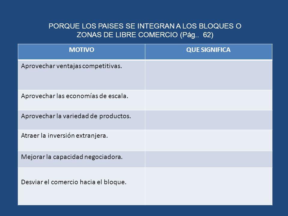 PORQUE LOS PAISES SE INTEGRAN A LOS BLOQUES O ZONAS DE LIBRE COMERCIO (Pág.. 62)