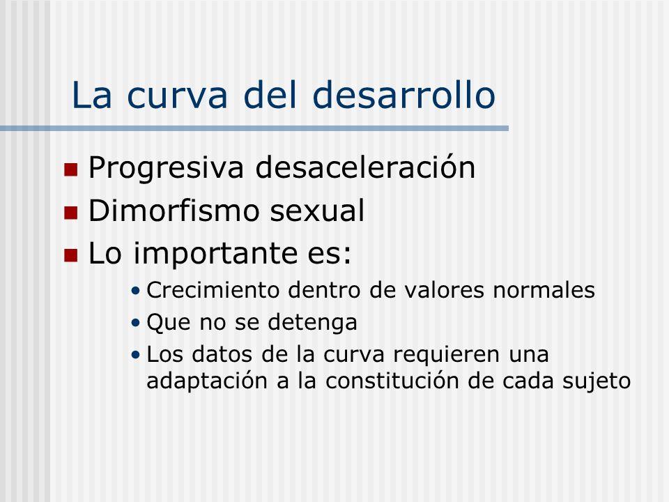 La curva del desarrollo