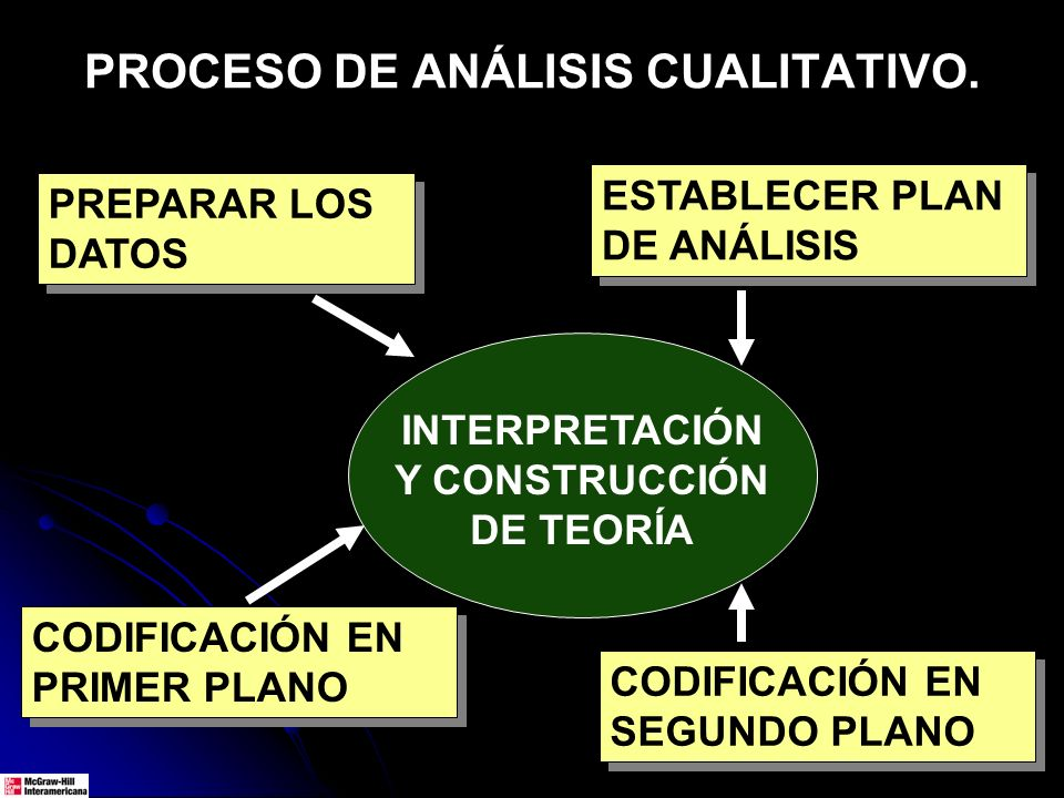 PROCESO DE ANÁLISIS CUALITATIVO.