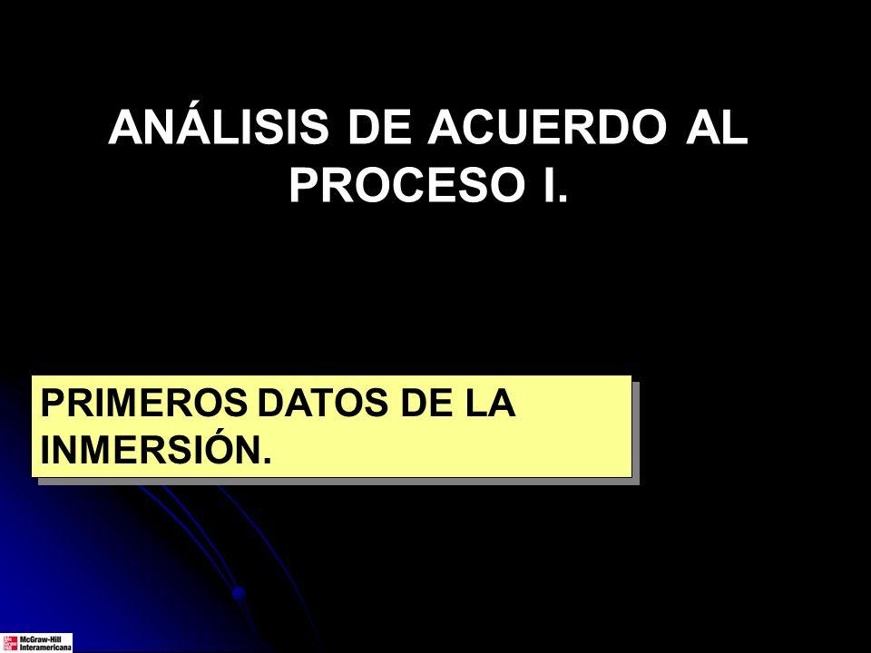 ANÁLISIS DE ACUERDO AL PROCESO I.