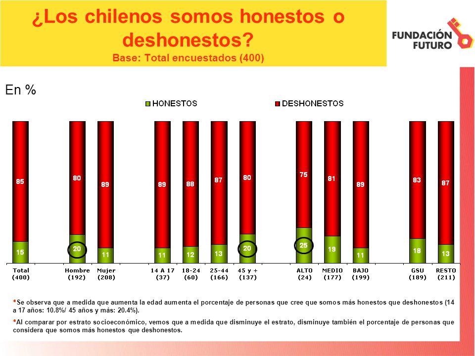 ¿Los chilenos somos honestos o deshonestos