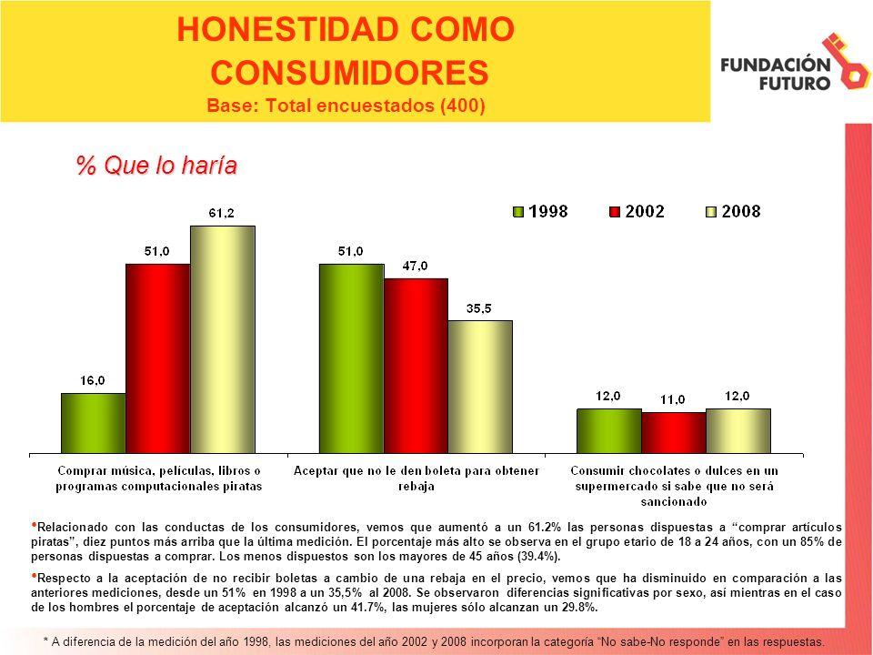 HONESTIDAD COMO CONSUMIDORES Base: Total encuestados (400)