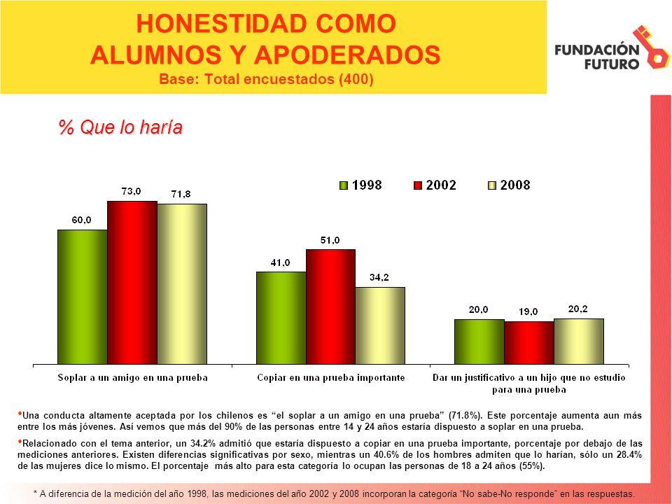 HONESTIDAD COMO ALUMNOS Y APODERADOS Base: Total encuestados (400)