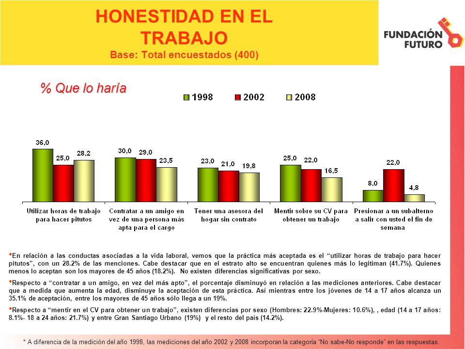 HONESTIDAD EN EL TRABAJO Base: Total encuestados (400)