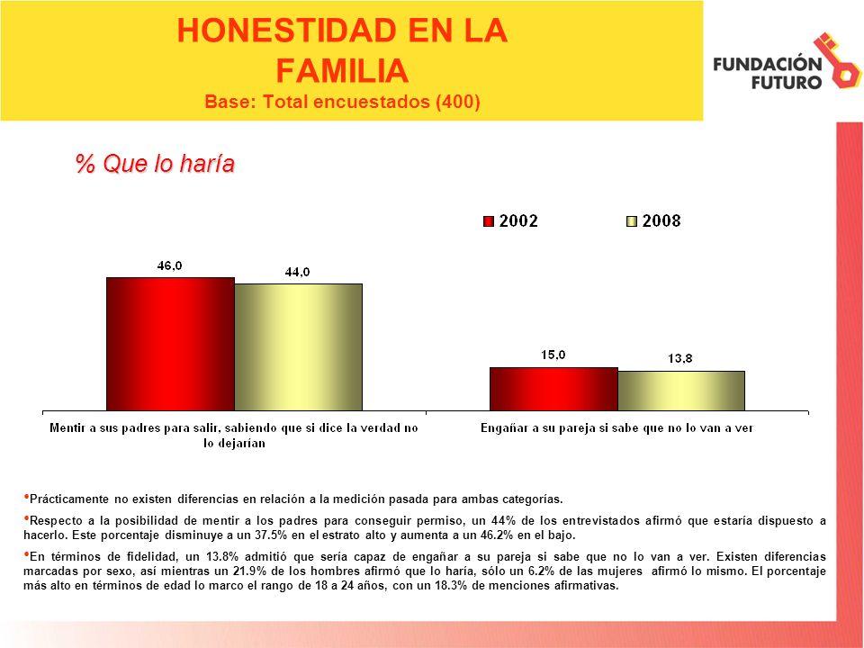 HONESTIDAD EN LA FAMILIA Base: Total encuestados (400)