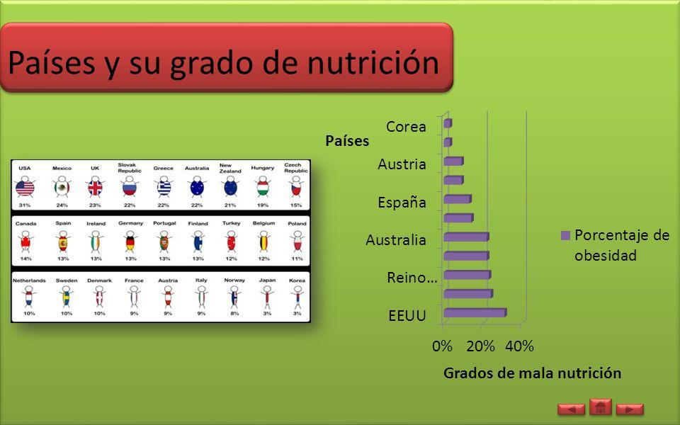 Países y su grado de nutrición