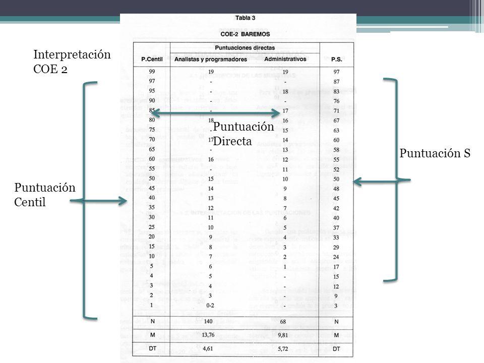 Interpretación COE 2 Puntuación Directa Puntuación S Puntuación Centil