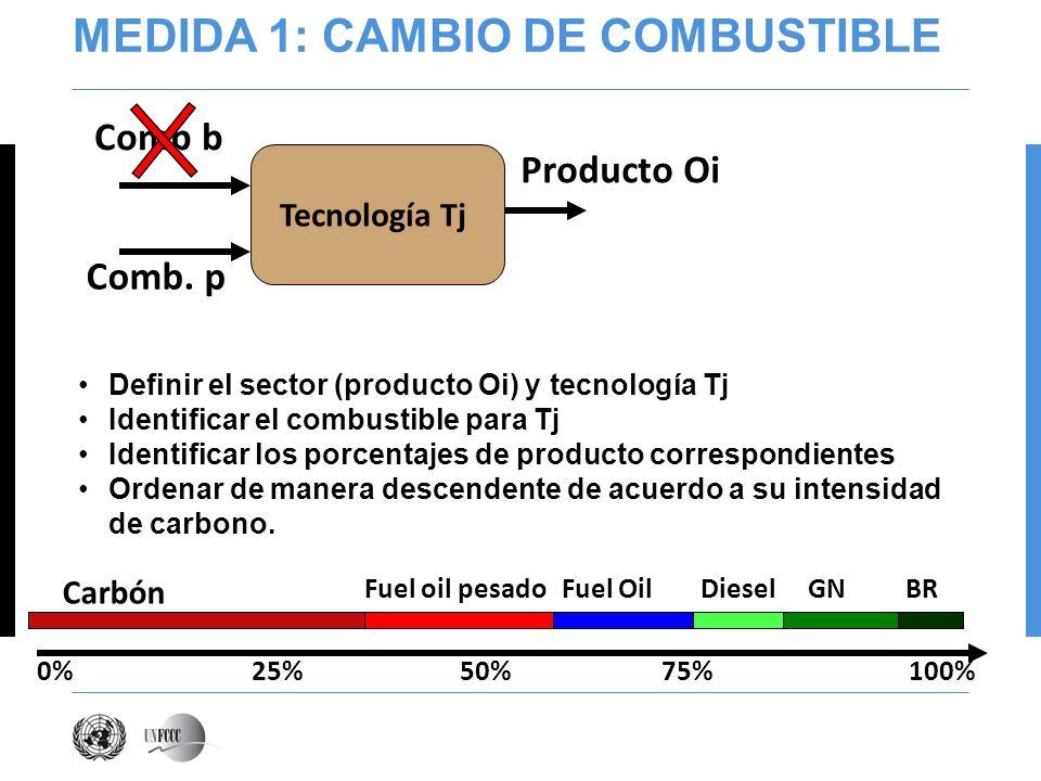 MEDIDA 1: CAMBIO DE COMBUSTIBLE