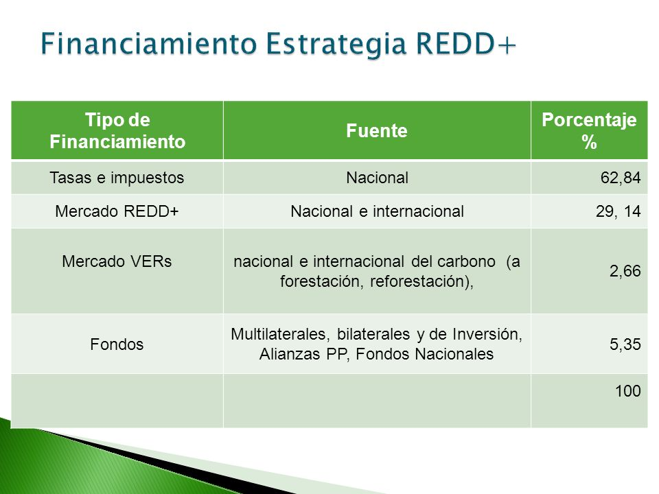 Financiamiento Estrategia REDD+