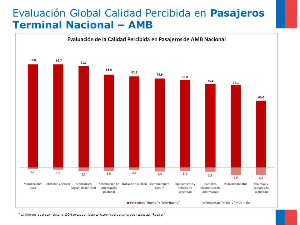 Evaluación Global Calidad Percibida en Pasajeros Terminal Nacional – AMB