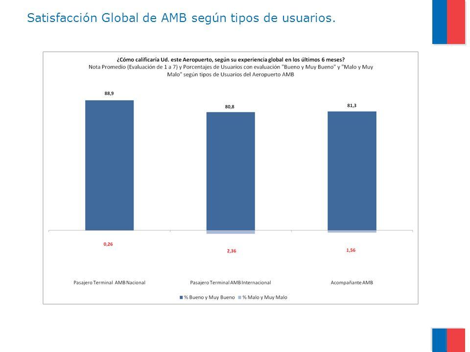 Satisfacción Global de AMB según tipos de usuarios.