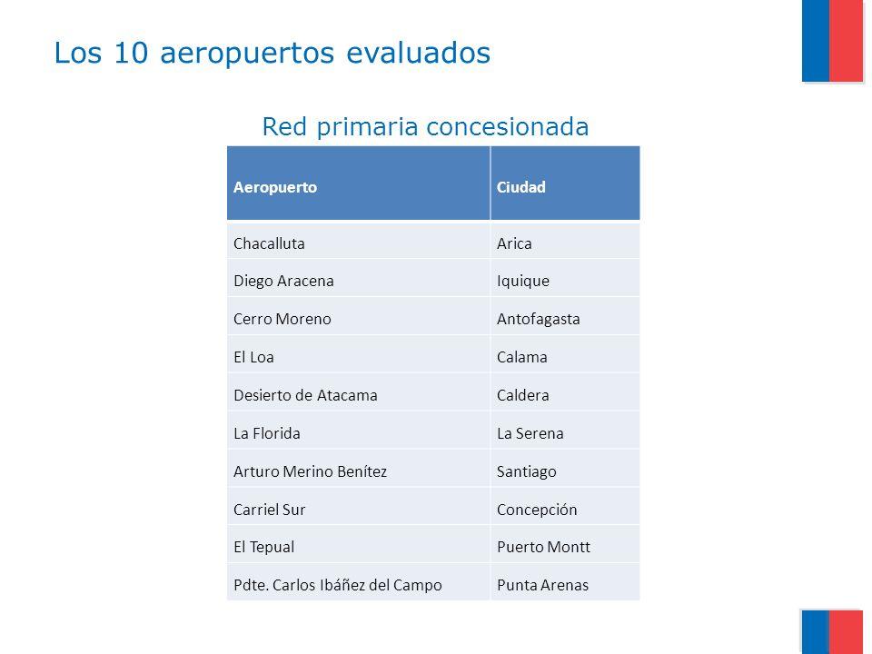 Los 10 aeropuertos evaluados