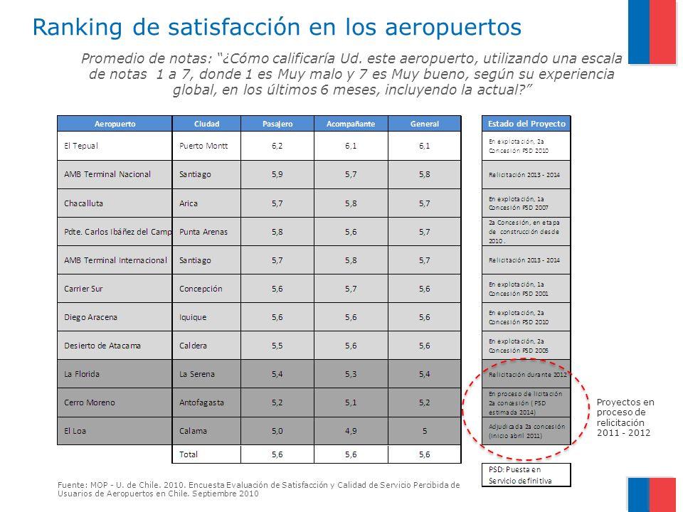Ranking de satisfacción en los aeropuertos