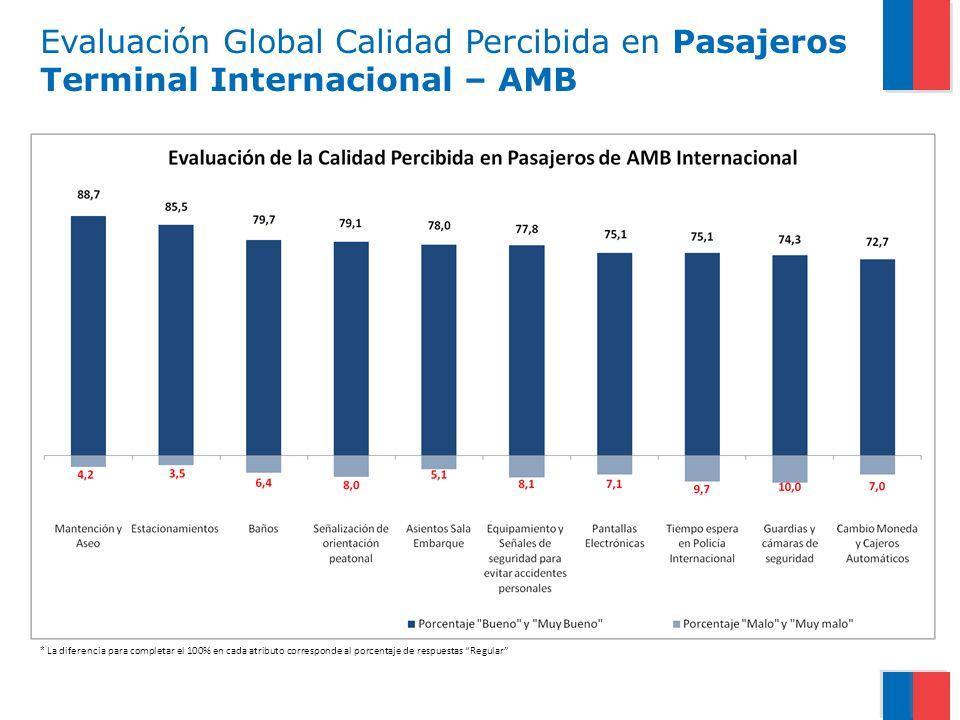 Evaluación Global Calidad Percibida en Pasajeros Terminal Internacional – AMB