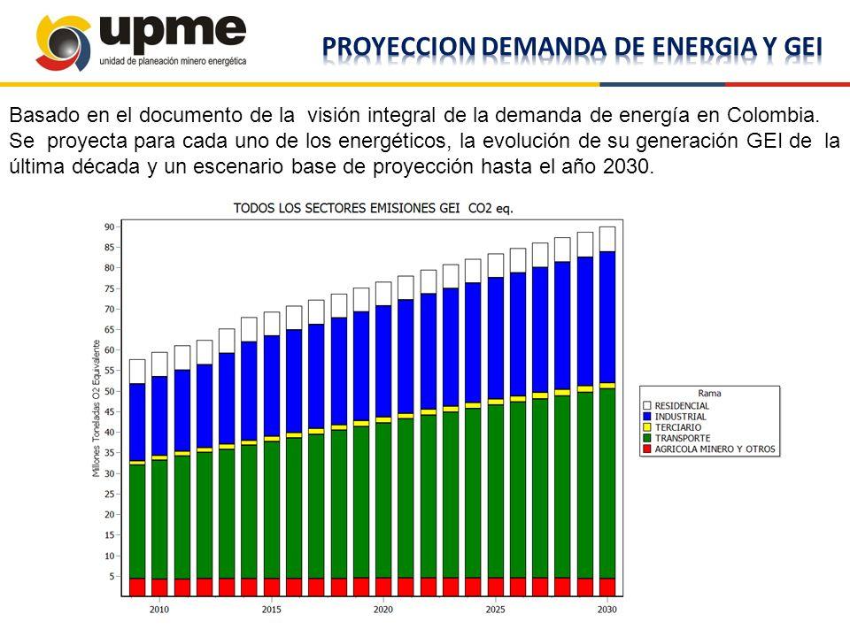 PROYECCION DEMANDA DE ENERGIA Y GEI
