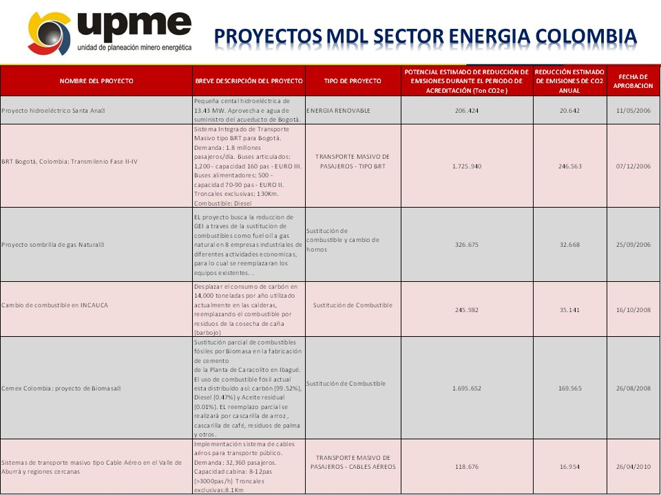PROYECTOS MDL SECTOR ENERGIA COLOMBIA