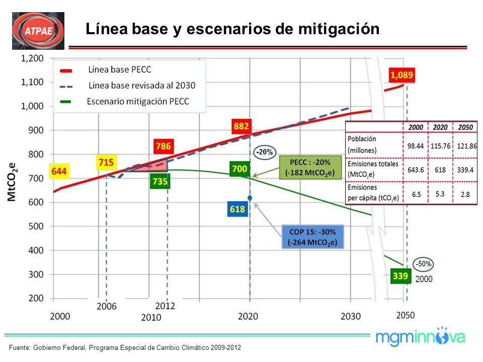 Línea base y escenarios de mitigación