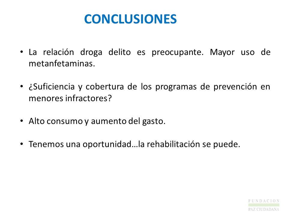 CONCLUSIONESLa relación droga delito es preocupante. Mayor uso de metanfetaminas.
