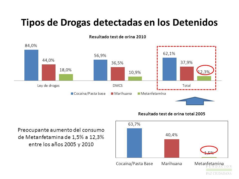 Tipos de Drogas detectadas en los Detenidos