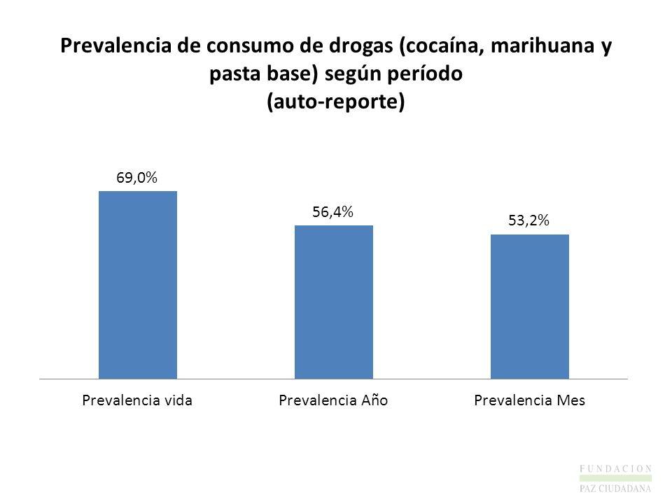 Prevalencia de consumo de drogas (cocaína, marihuana y pasta base) según período (auto-reporte)