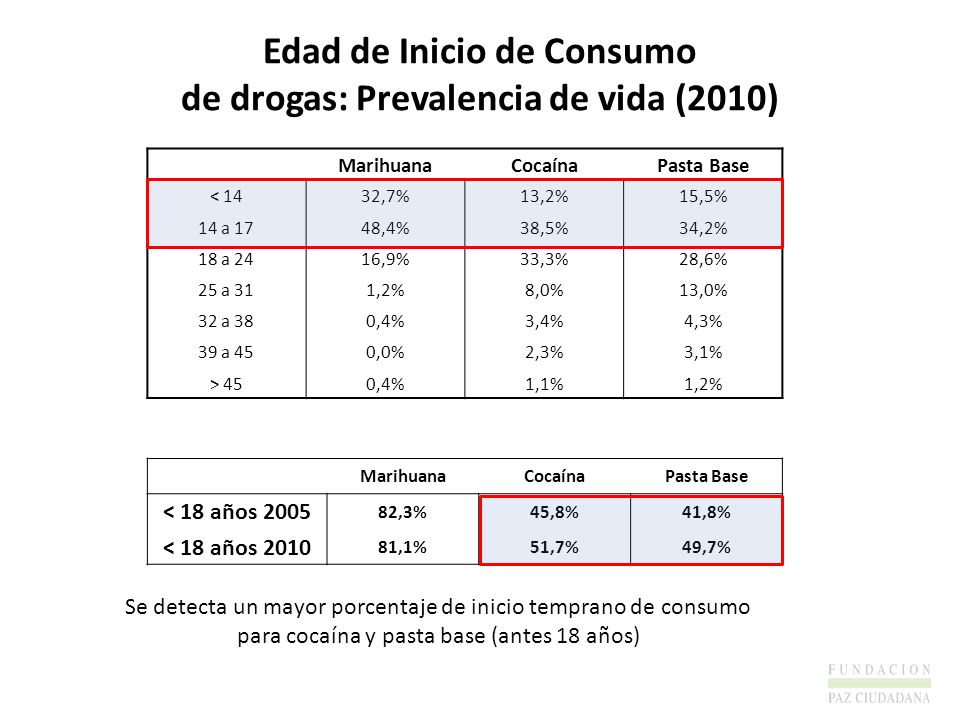 Edad de Inicio de Consumo de drogas: Prevalencia de vida (2010)