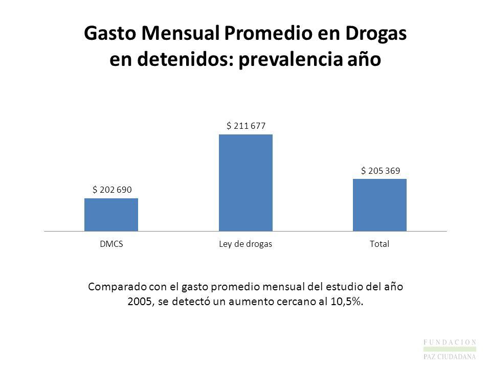 Gasto Mensual Promedio en Drogas en detenidos: prevalencia año