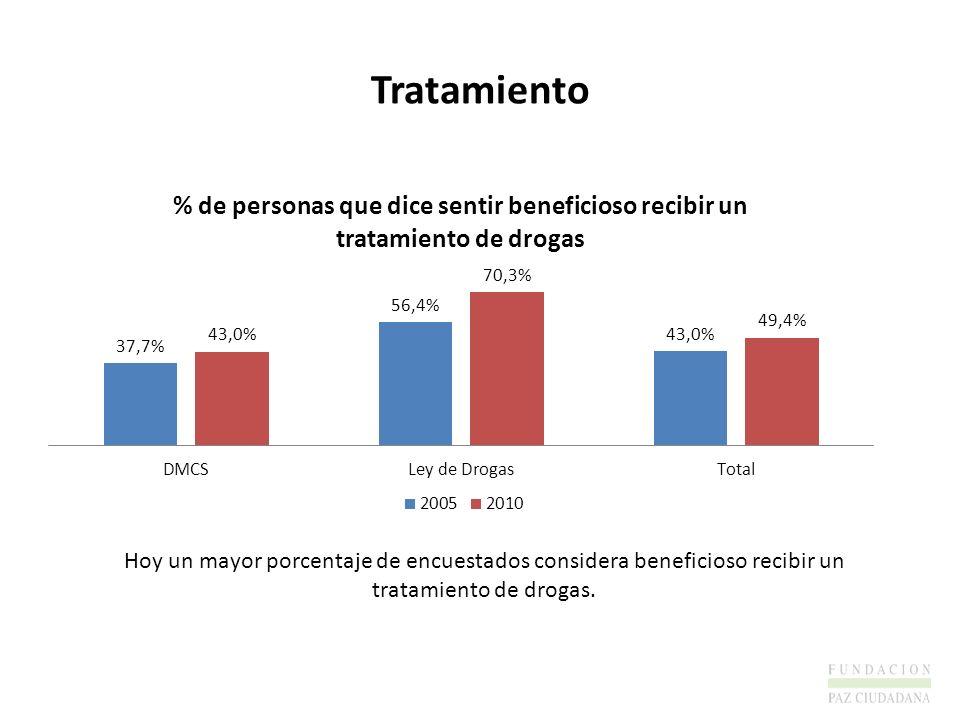 TratamientoHoy un mayor porcentaje de encuestados considera beneficioso recibir un tratamiento de drogas.