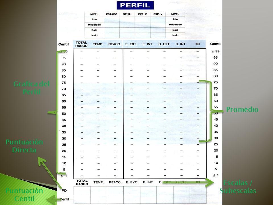 Grafica del Perfil Promedio Puntuación Directa Escalas / Subescalas Puntuación Centil