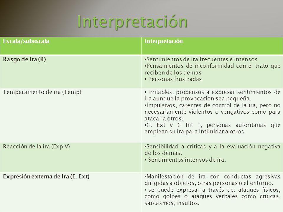 Interpretación Escala/subescala Interpretación Rasgo de Ira (R)