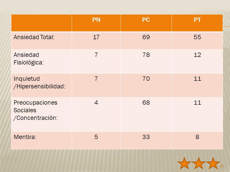 PN PC. PT. Ansiedad Total: 17. 69. 55. Ansiedad Fisiológica: 7. 78. 12. Inquietud /Hipersensibilidad: