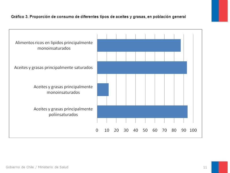 Gráfico 3. Proporción de consumo de diferentes tipos de aceites y grasas, en población general