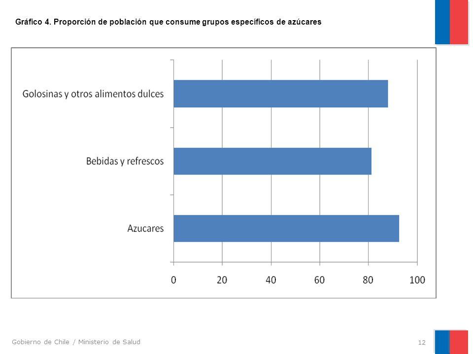 Gráfico 4. Proporción de población que consume grupos específicos de azúcares