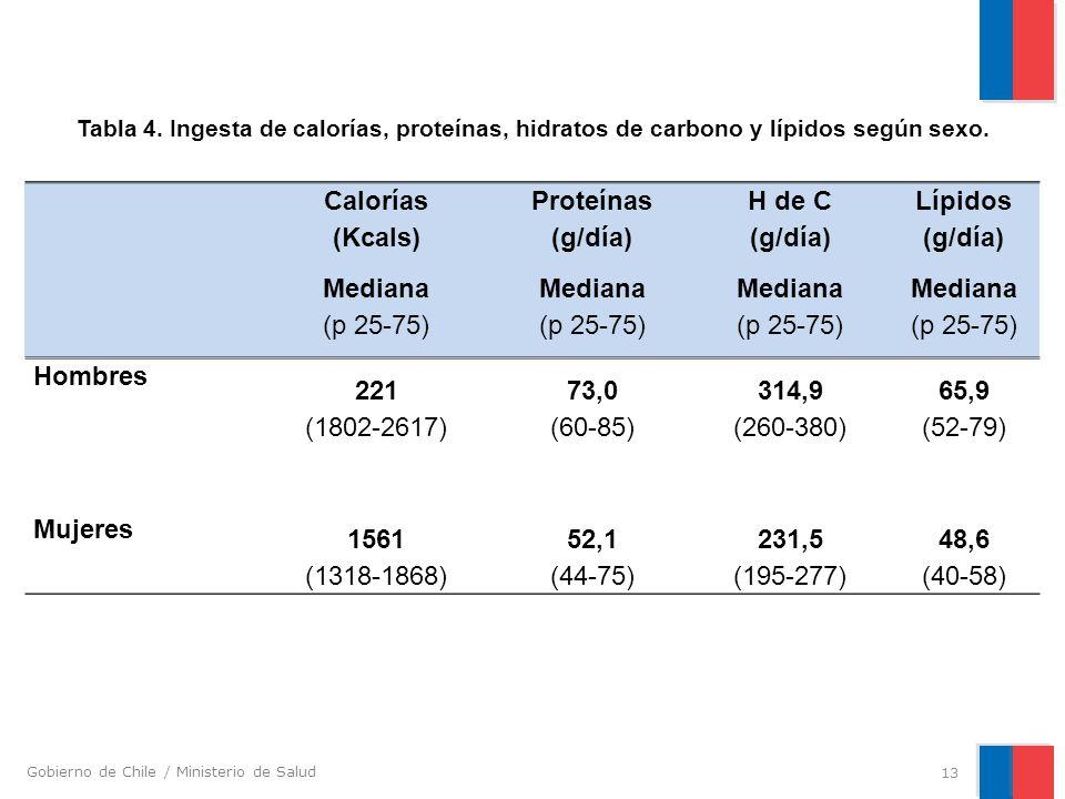 Calorías (Kcals) Proteínas (g/día) H de C Lípidos Mediana (p 25-75)