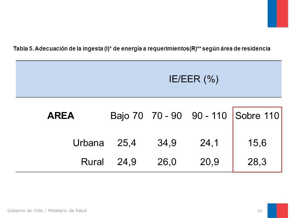 IE/EER (%) AREA Bajo 70 70 - 90 90 - 110 Sobre 110 Urbana 25,4 34,9