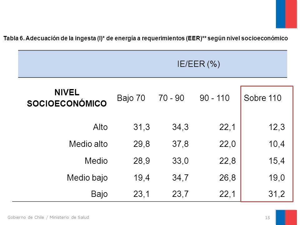 IE/EER (%) NIVEL SOCIOECONÓMICO Bajo 70 70 - 90 90 - 110 Sobre 110